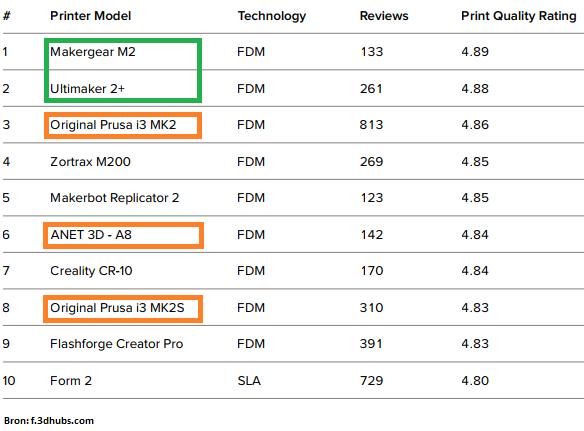 beste score desktop 3d printers